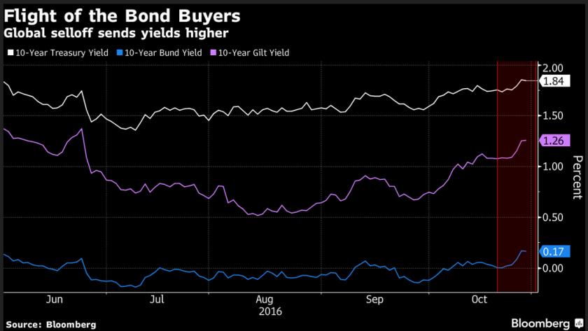 2016-10-31__bonds__001