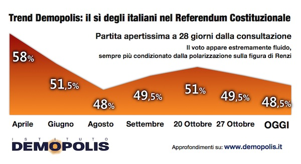 2016-11-15__004__4-referendum_4settimane