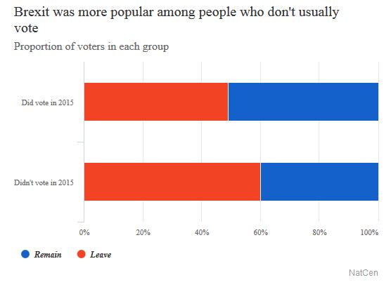 2016-12-09__brexit-analisi-della-stratificazione-del-voto-__002