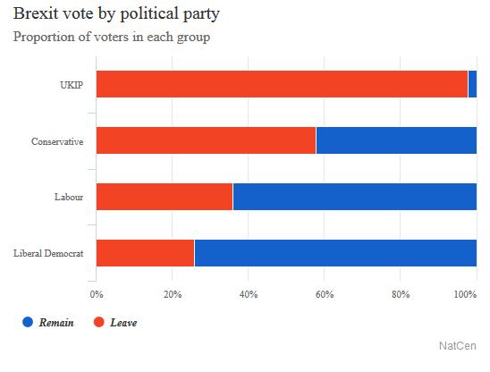 2016-12-09__brexit-analisi-della-stratificazione-del-voto-__003