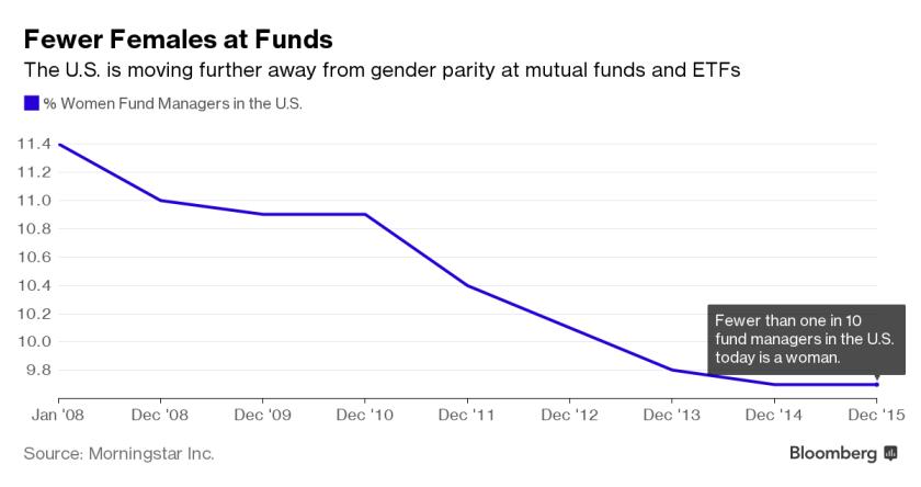 2016-12-4__femmine-in-carriera-la-marcia-indietro-dei-fondi-di-investimento-__001