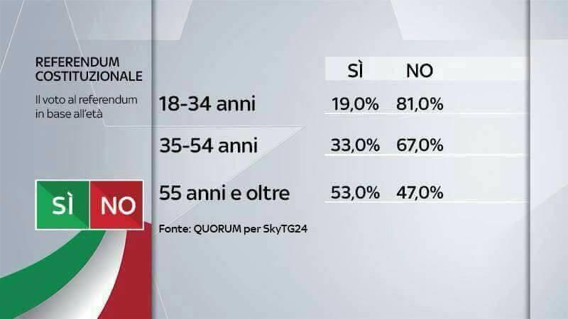 referendum-voto-per-eta
