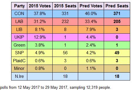 2017-05-31__UK_Polls__001