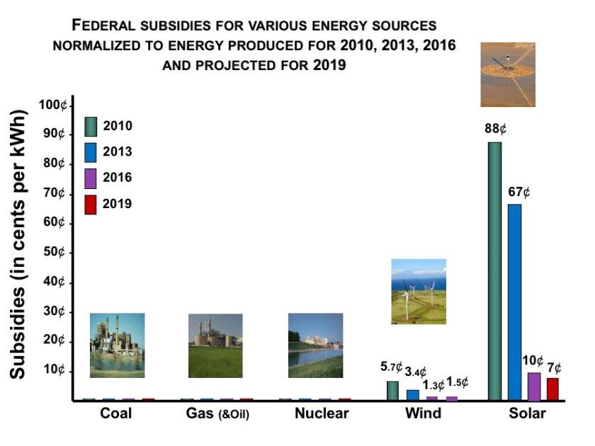 2017-06-13__Forbes__001Subsidies-per-kWh