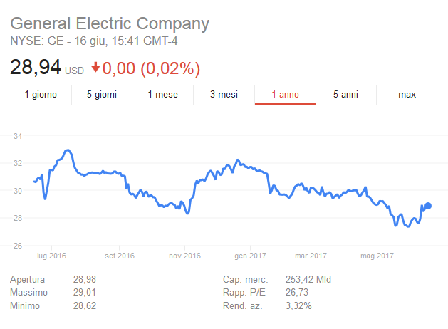 2017-06-16__General Electric
