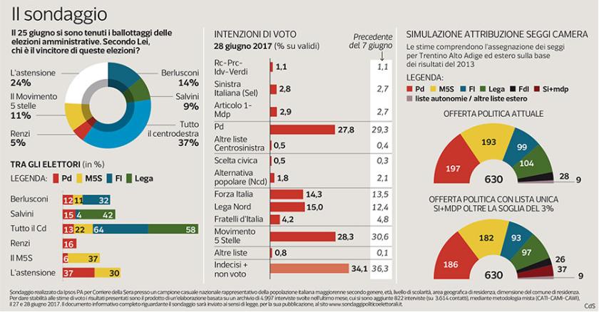 2017-07-02__Elezioni__001
