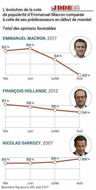 Mr Macron ha avuto l abilità di riuscire a diventare il Presidente della  Francia e conquistarsi una maggioranza parlamentare. d7e8e33402fc