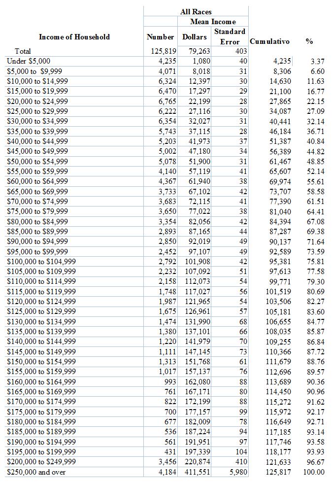 2017-09-03__USA. Reddito delle famiglie per scaglioni. - Census