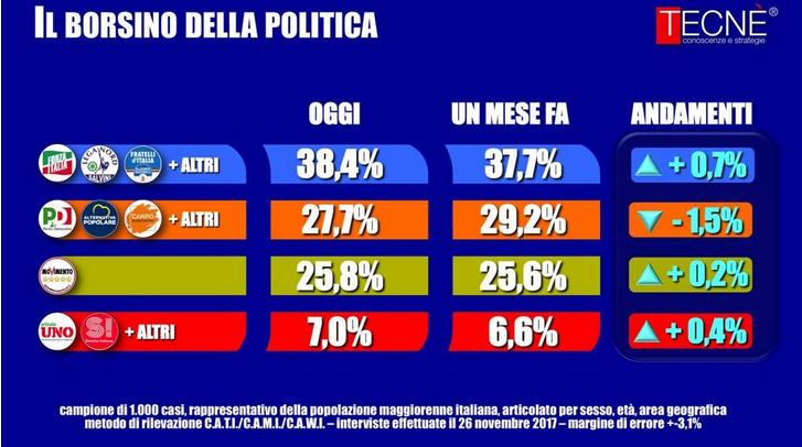 2017-11-28__Italia_Prospezioni_Elettorali__003