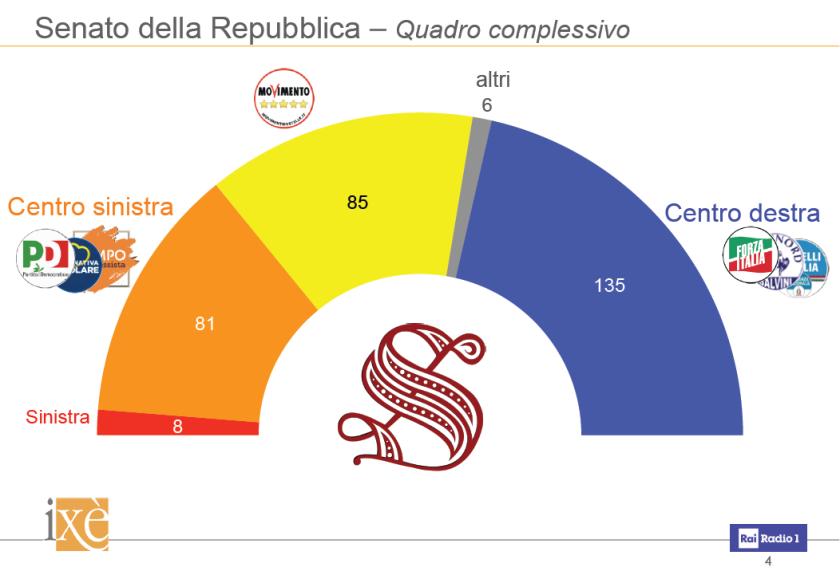 Italia ix ultimo sondaggio elettorale camera e senato for Camera e senato