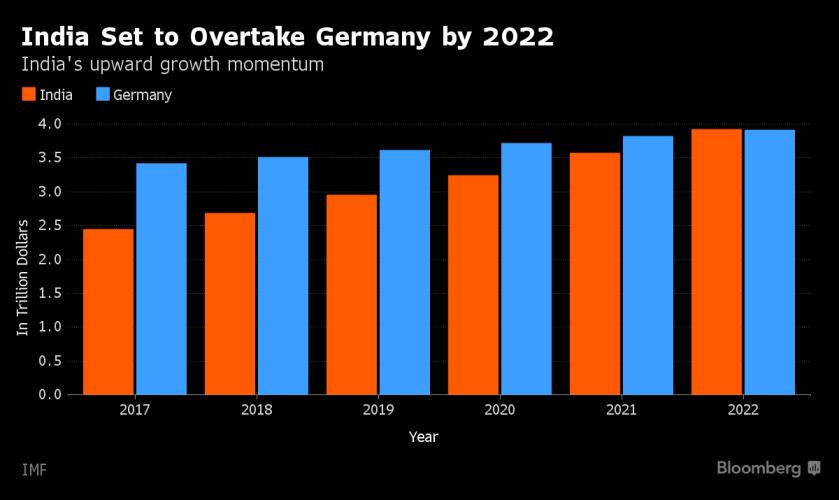 2017-12-27__India. Tra cinque anni sorpasserà Germania e Regno Unito.__001