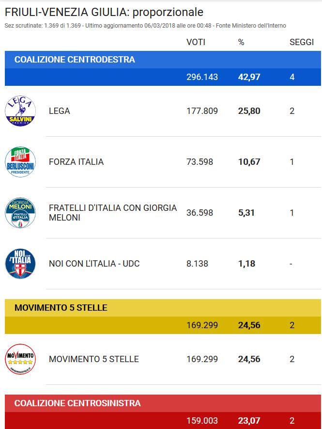 2018-04-30__Friuli_Parziali_10-10__001