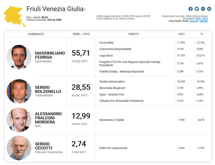 2018-04-30__Friuli_Parziali_10-10__002