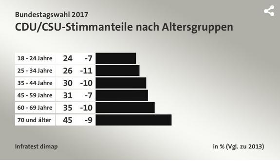 2018-05-01__Germania_Voto_per_Fascia_Età__001_cdu