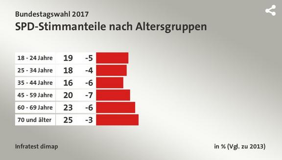 2018-05-01__Germania_Voto_per_Fascia_Età__002_spd