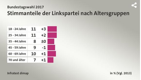 2018-05-01__Germania_Voto_per_Fascia_Età__003_linke