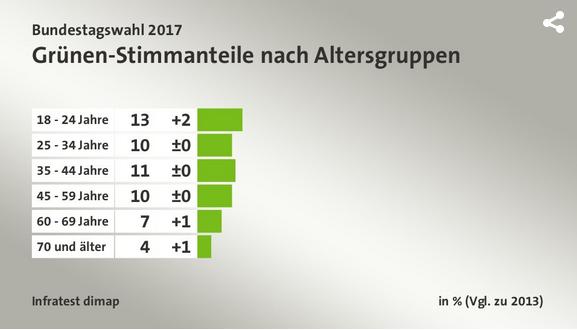 2018-05-01__Germania_Voto_per_Fascia_Età__004_gruene