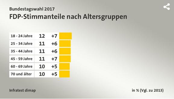 2018-05-01__Germania_Voto_per_Fascia_Età__005_fdp
