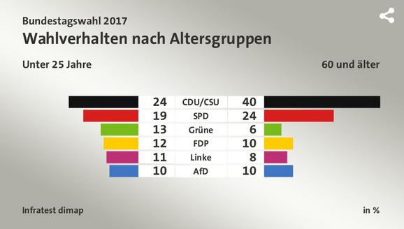 2018-05-01__Germania_Voto_per_Fascia_Età__008_fascia_età