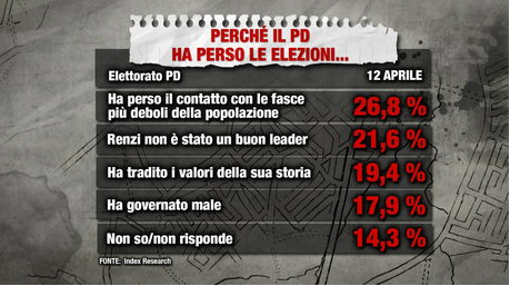 2018-05-14__partito_Democratico__002