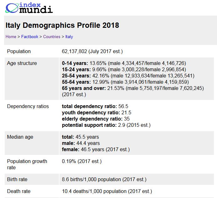 2018-05-17__Italia__Index_Mundi__001