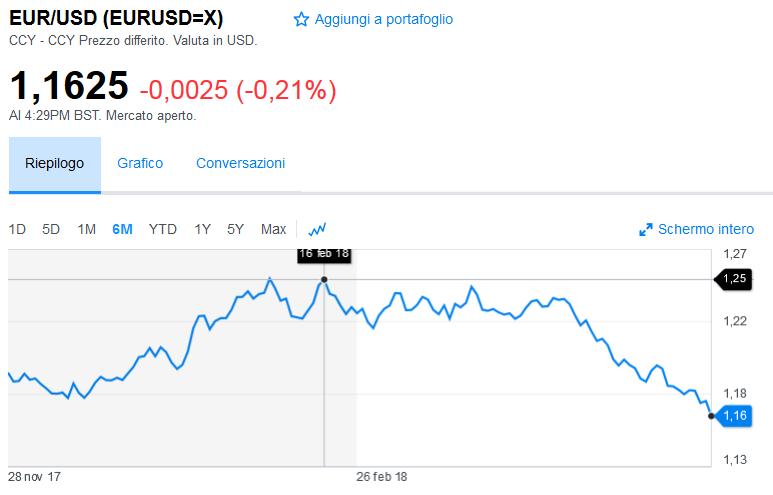 2018-05-28__euro-dollaro.