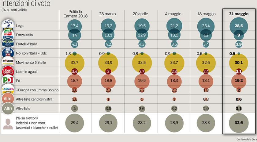 2018-06-03__Italia. Sondaggi. Lega 28.5%, M5S 30.1%.__001