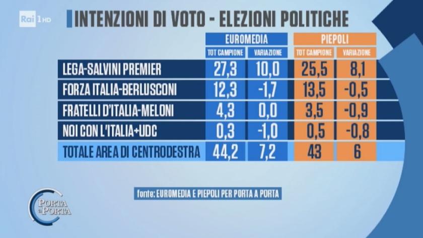 2018-06-16__001sondaggi-elettorali-piepoli-euromedia-centrodestra