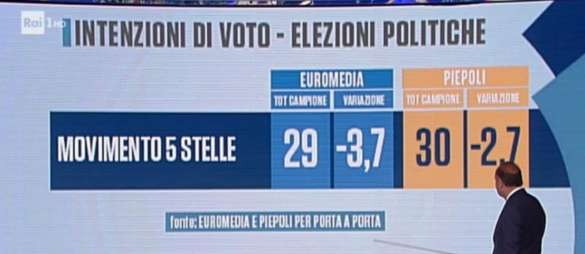 2018-06-16__002sondaggi-elettorali-piepoli-euromedia-m5s-1