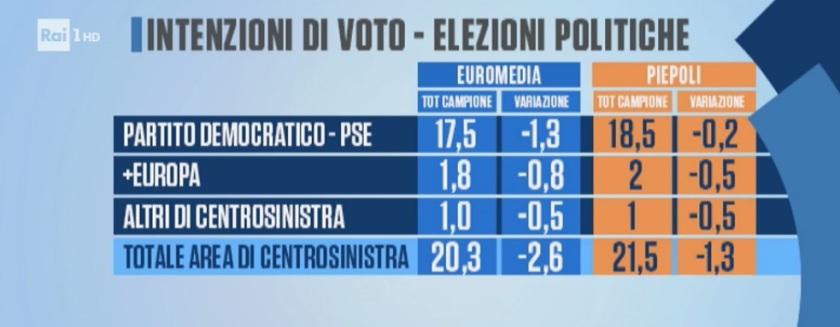 2018-06-16__003 sondaggi-elettorali-piepoli-euromedia-pd