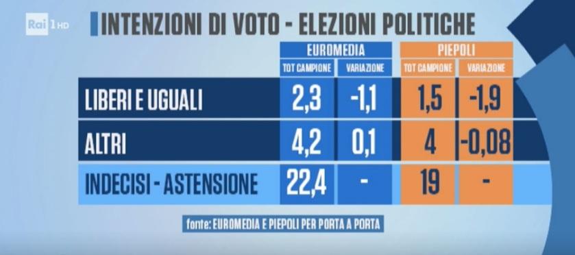 2018-06-16__004 sondaggi-elettorali-piepoli-euromedia-m5s