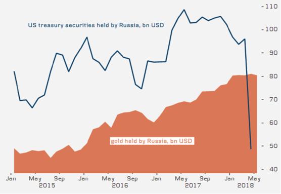 2018-06-22__Banche Centrali russa e cinese. Sono in corso grandi manovre.__001