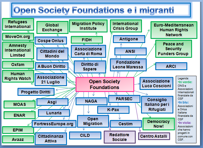 Soros Open Society Migranti