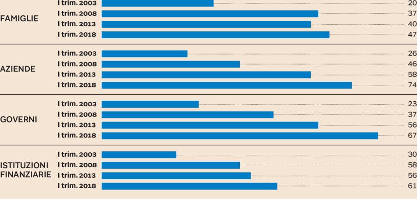 2018-07-15__Mondo. Indebitamento globale a 247 trilioni Usd, 318% del pil.__001