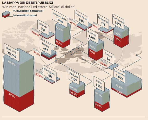2018-07-15__Mondo. Indebitamento globale a 247 trilioni Usd, 318% del pil.__002