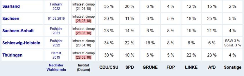 2018-08-31__Germania__polls__002