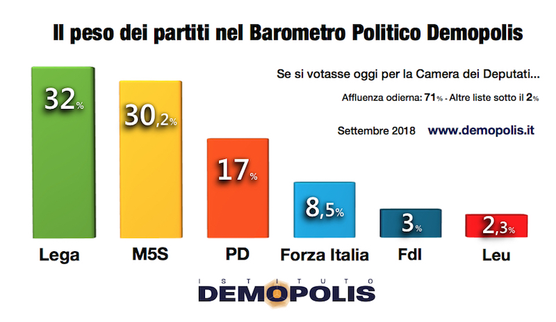 2018-09-13__1.Demopolis_Barometro_09