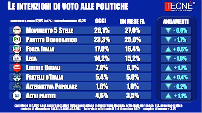 2018-09-14__sondaggi-elettorali-tecnè__del 2017-12-04__