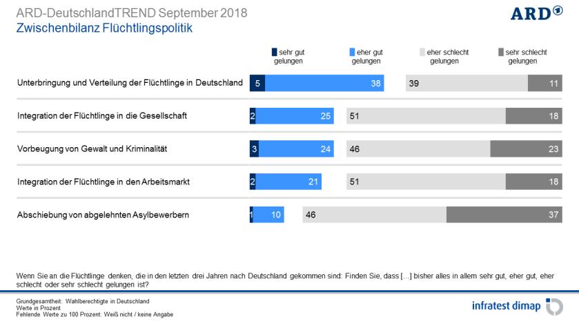 2018-09-17__Germania__Immigrati__001Folie17_82