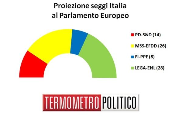 2018-10-12__sondaggi-elettorali-europee-2019-distribuzione-seggi-italia-6-ottobre-2018