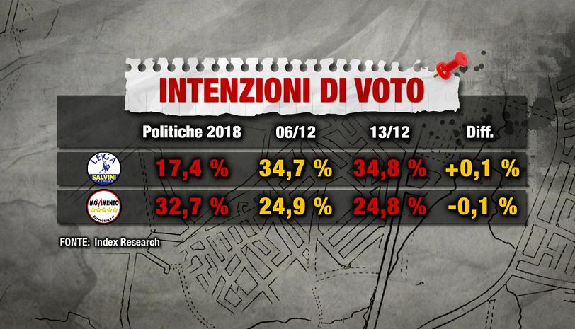 2018-12-16__Salvini__001