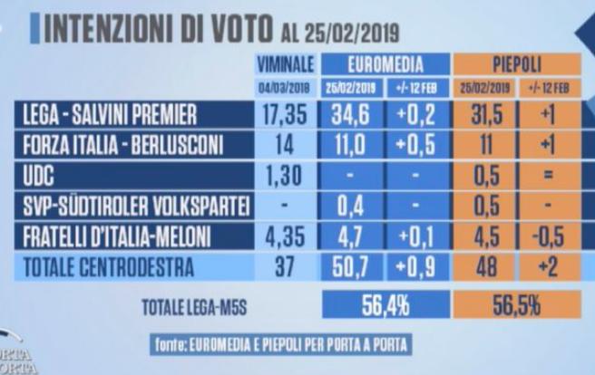 2019-03-01__Italia_Sondaggi__001