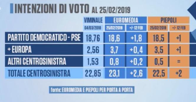 2019-03-01__Italia_Sondaggi__003