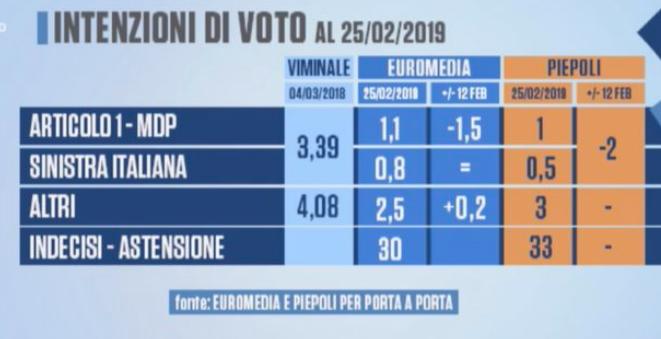 2019-03-01__Italia_Sondaggi__004