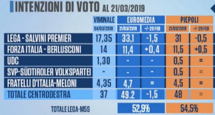 2019-03-25__Italia_Sondaggi__001