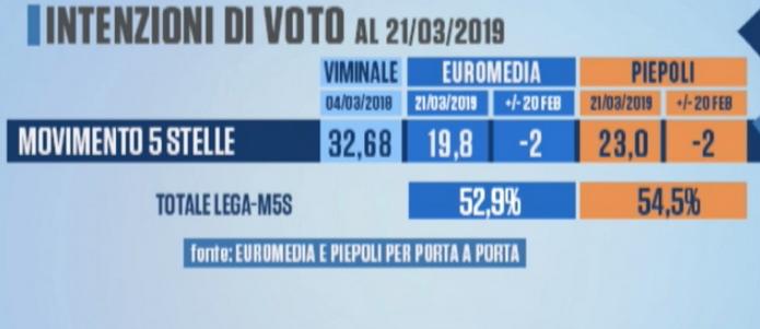 2019-03-25__Italia_Sondaggi__003