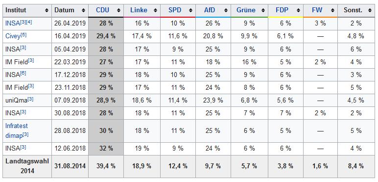 2019-05-10__Germania__Landtagswahl in Sachsen 2019__001