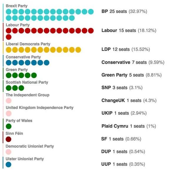 2019-05-23__Elezioni europee UK 001