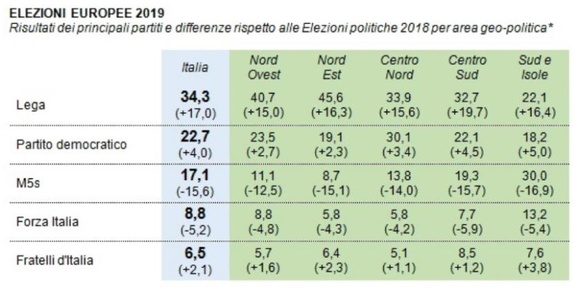 2019-05-30__Elezioni Italia. Analisi del Voto. Parte 2. Regioni e Provincie.__001