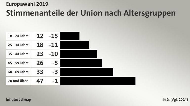 2019-06-01__Germania__Età__002
